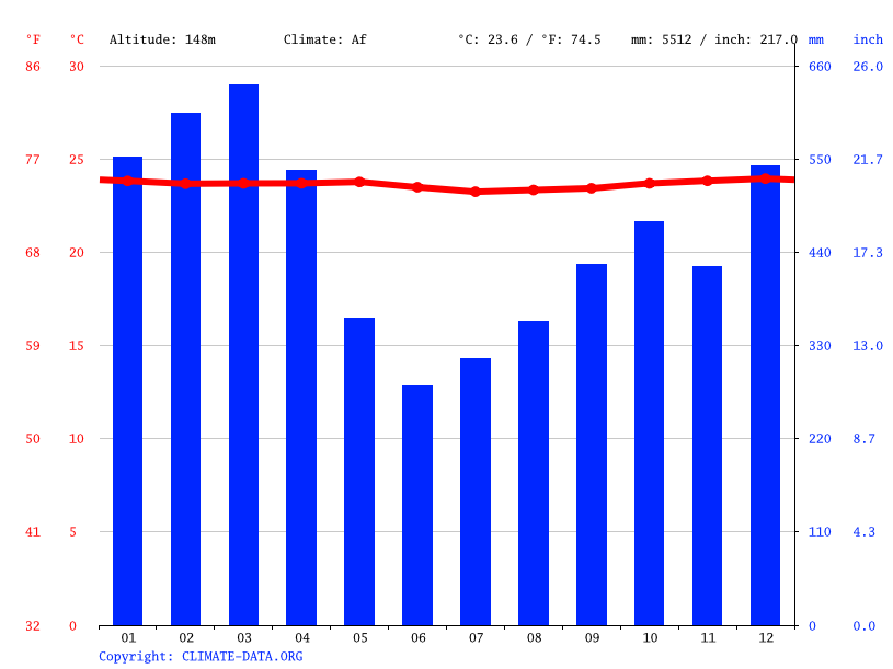 Kiwi climate: Average Temperature, weather by month, Kiwi