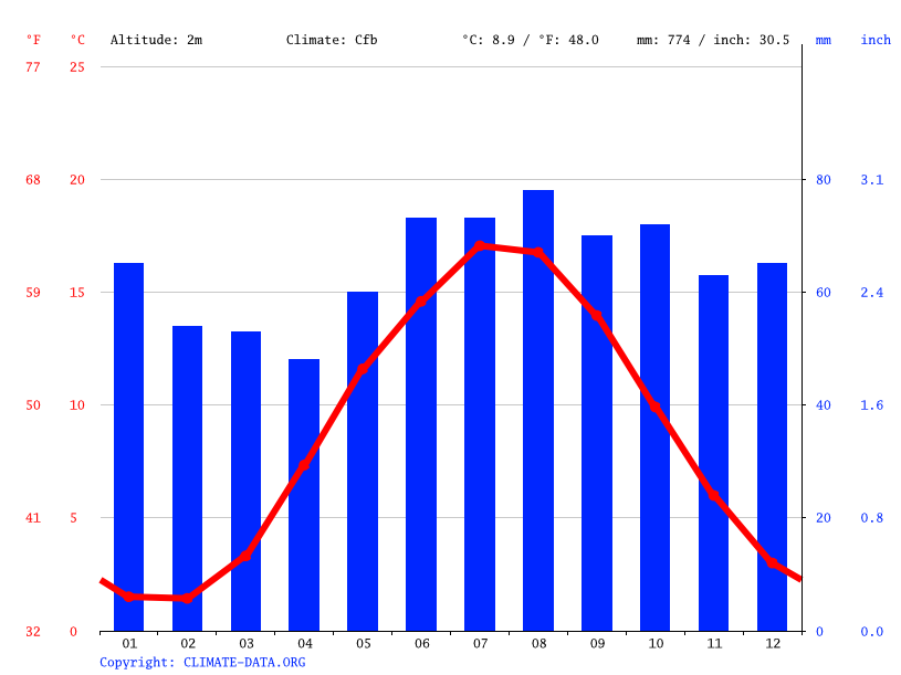 Climate graph // Weather by Month, Horsens