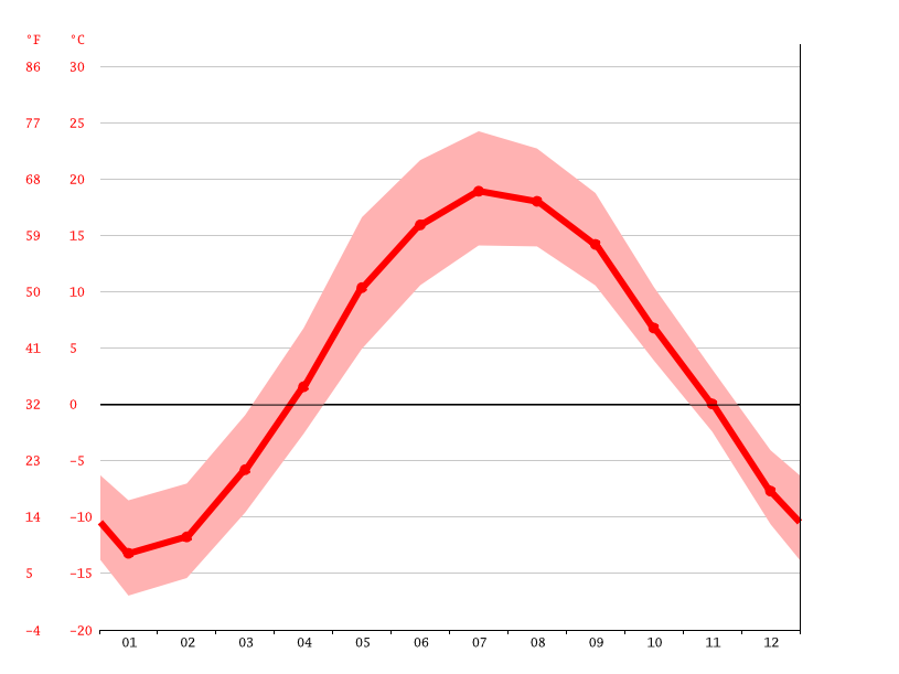 Temperature graph, New Liskeard