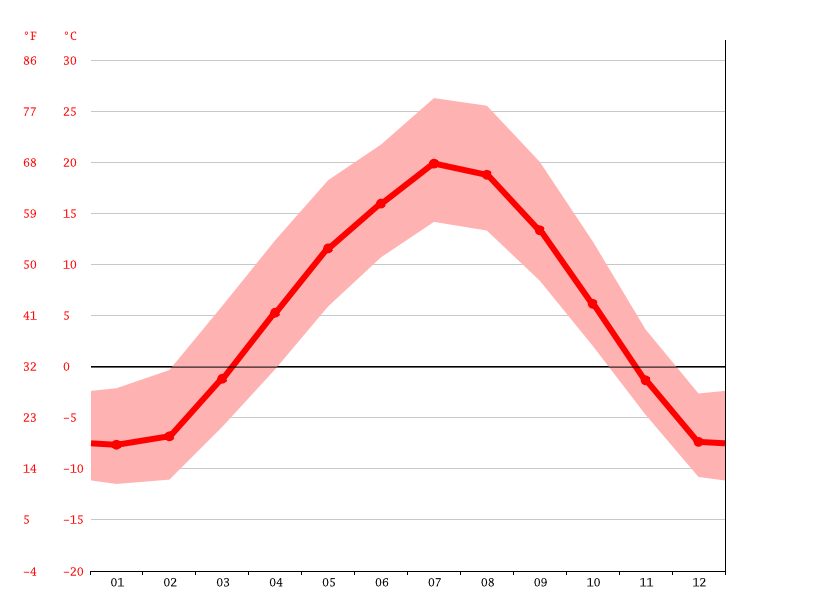 Gráfico de temperatura, Brooks