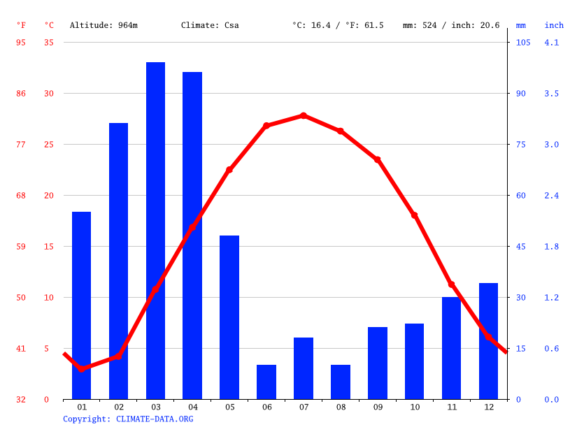 Climate graph // Weather by Month, Surobi