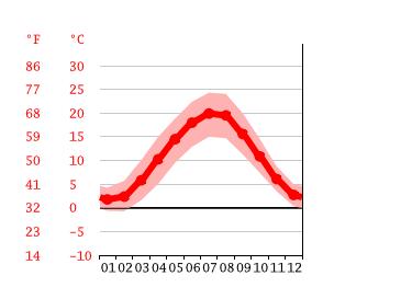 Wetter Für Hanau