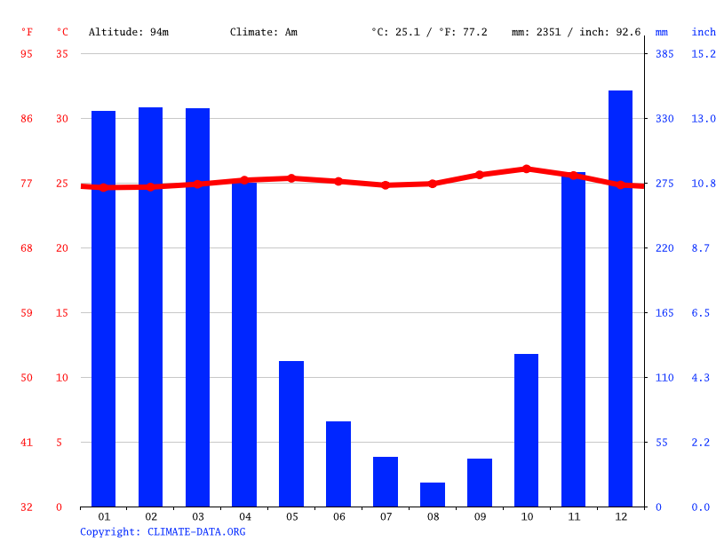 Climate graph // Weather by Month, Sukoharjo