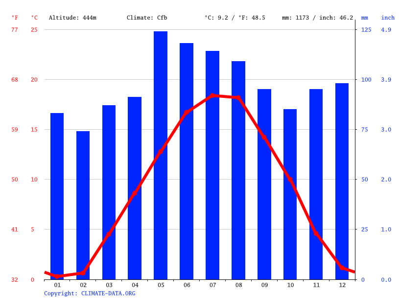 Climate graph // Weather by Month, Winterthur