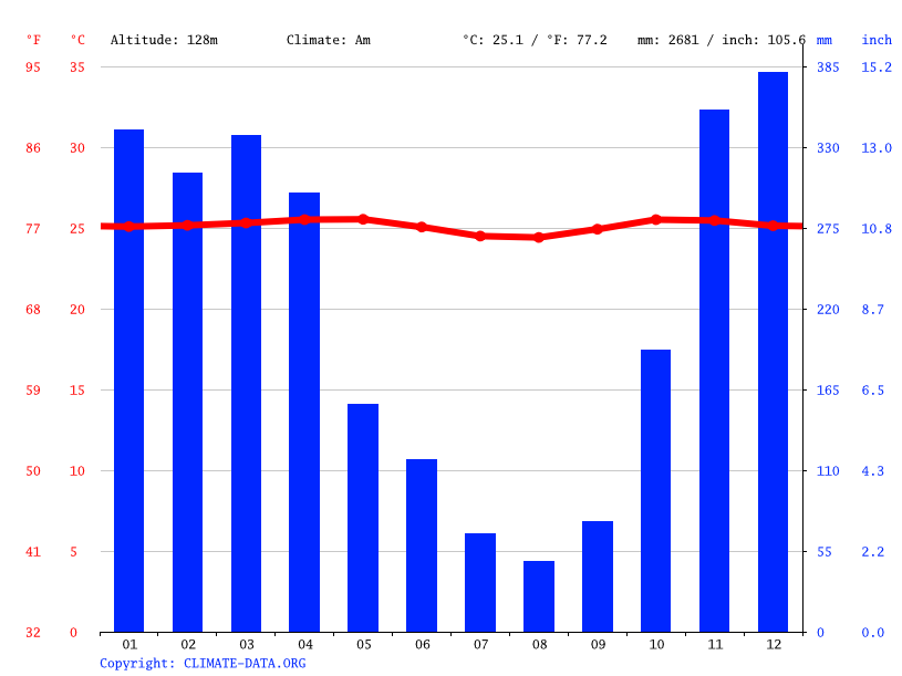 Climate graph // Weather by Month, Yogyakarta
