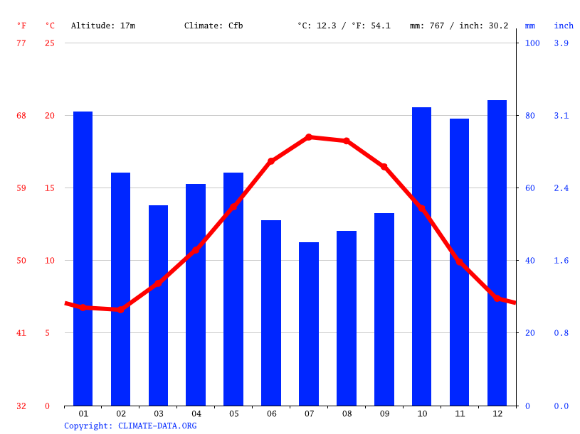 Climate graph // Weather by Month, Vannes
