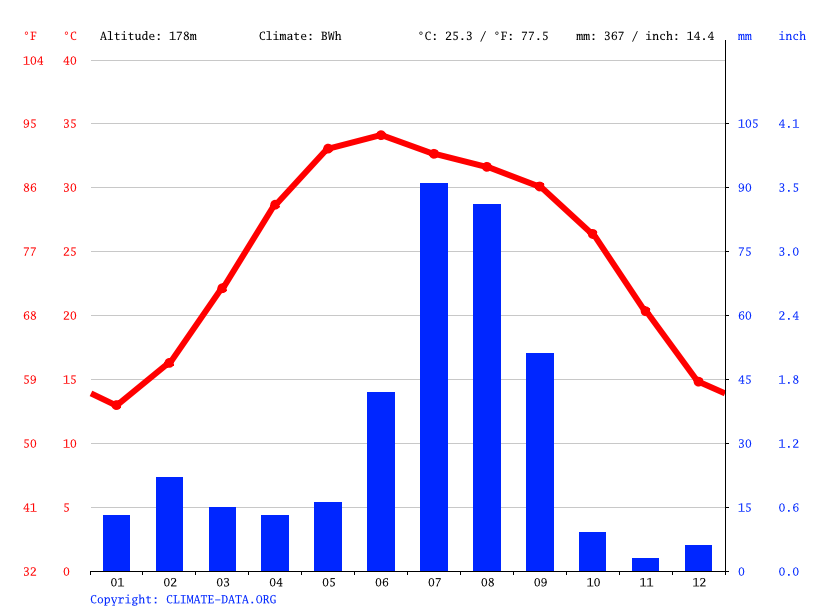 Climate graph // Weather by Month, Sri Ganganagar