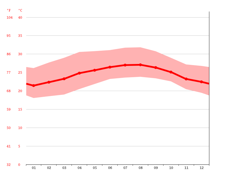 Temperature graph, Ranchuelo