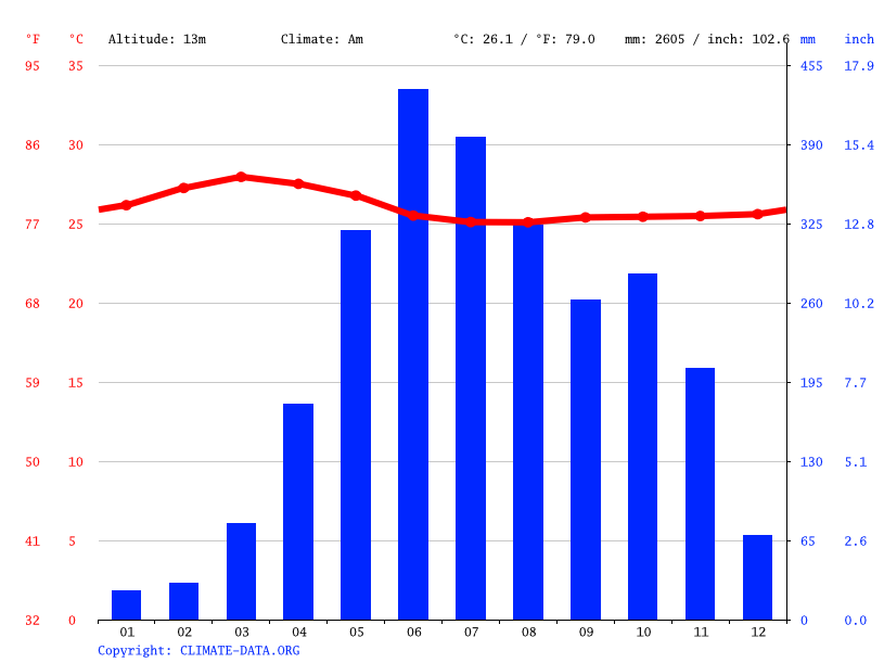 Climate graph // Weather by Month, Chengannur