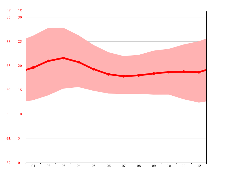 Temperature graph, Awassa