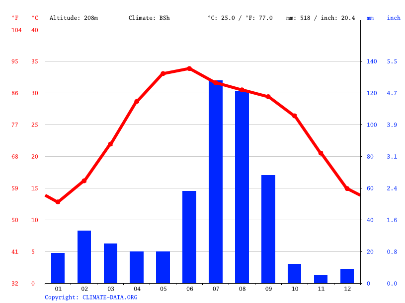 Climate graph // Weather by Month, Bathinda