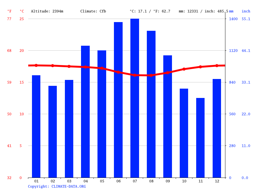 Climate graph // Weather by Month, Doliningokngin