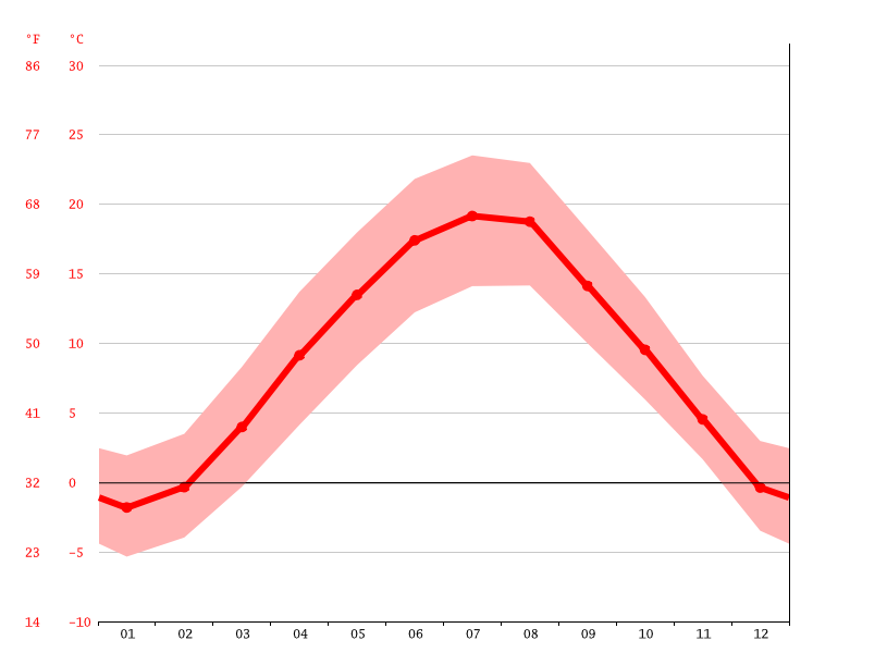 Temperature graph, Klagenfurt