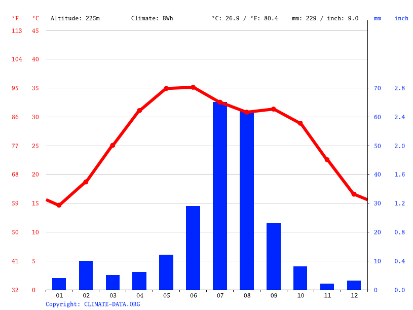 Climate graph // Weather by Month, Bikaner