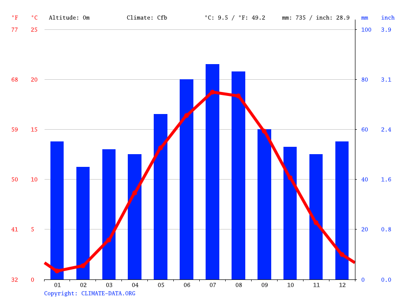 Climate graph // Weather by Month, Demmin