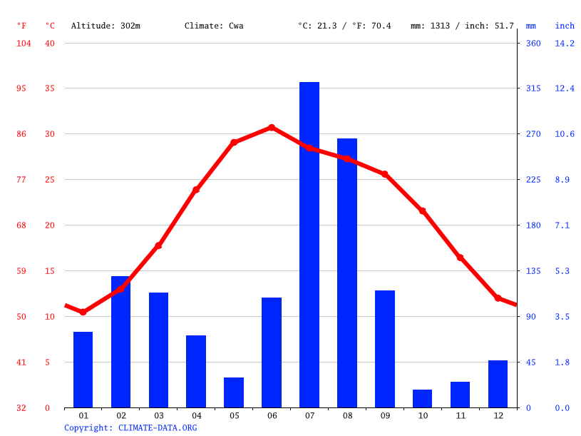 Jammu climate: Average Temperature, weather by month, Jammu