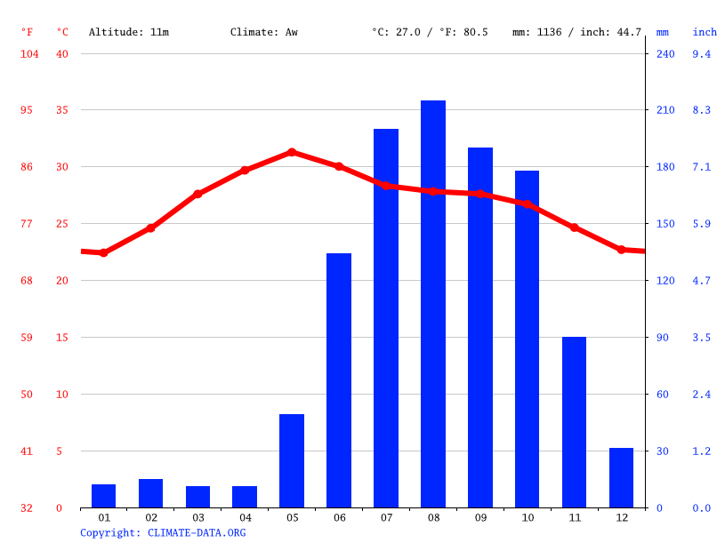 Climate graph // Weather by Month, Polipalle