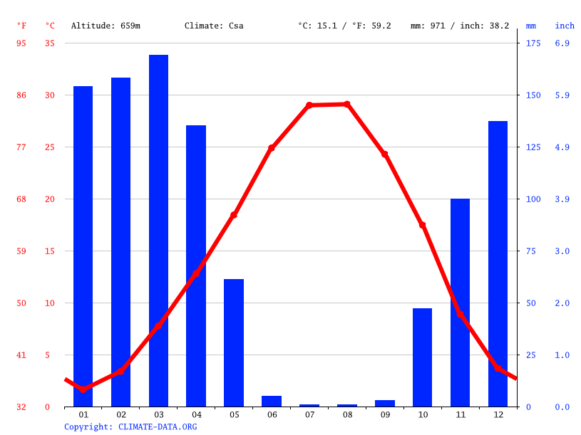 Climate graph // Weather by Month, Soran