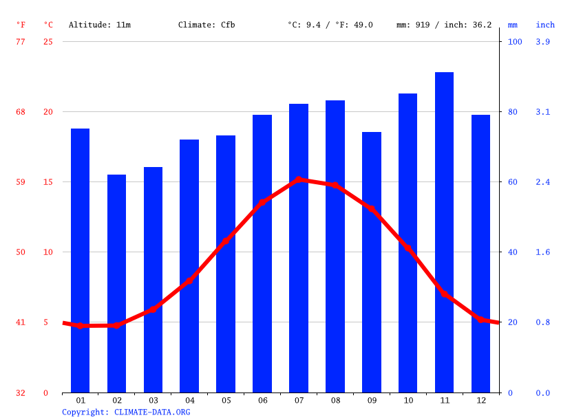 Climate graph // Weather by Month, Dublin