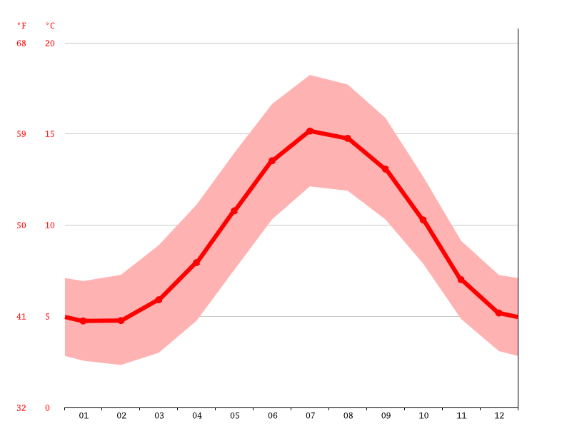 average temperature, Dublin