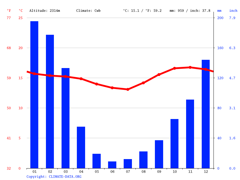 Climate graph // Weather by Month, Poroma