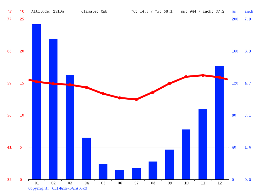 Climate graph // Weather by Month, Sapse