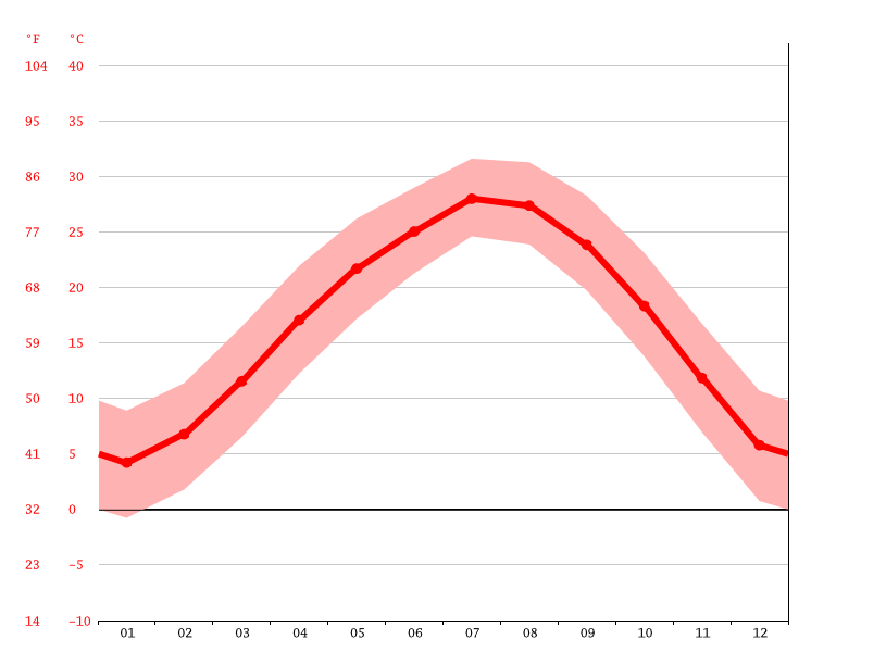 Temperature graph, Dandian