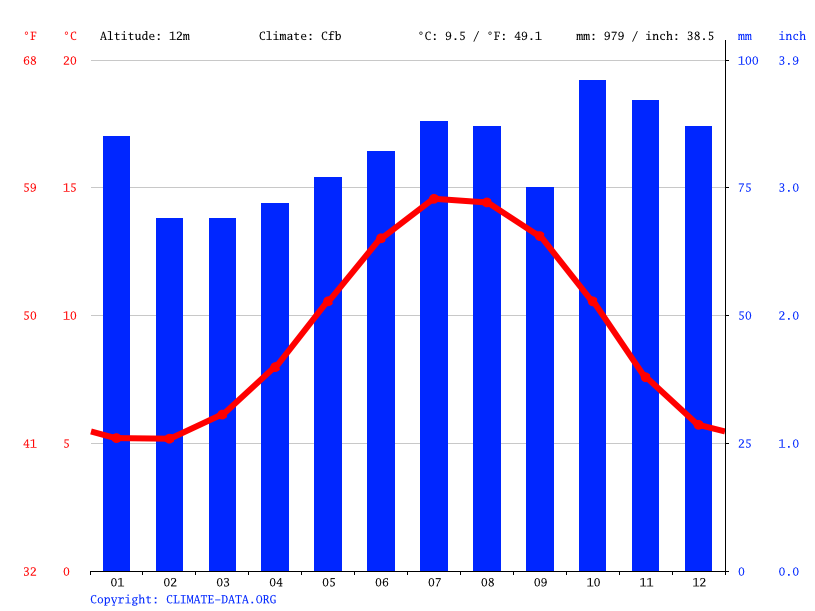 Climate graph // Weather by Month, Belfast