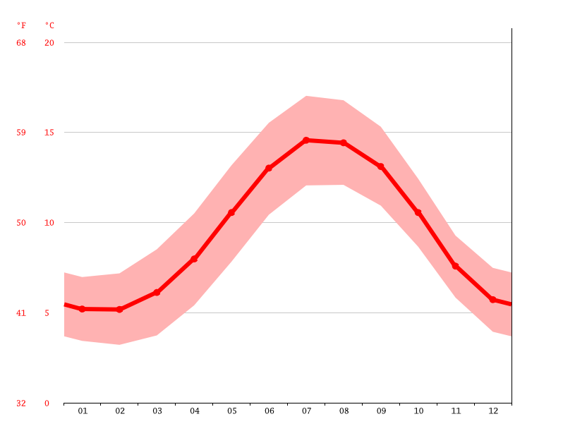Temperature graph, Belfast
