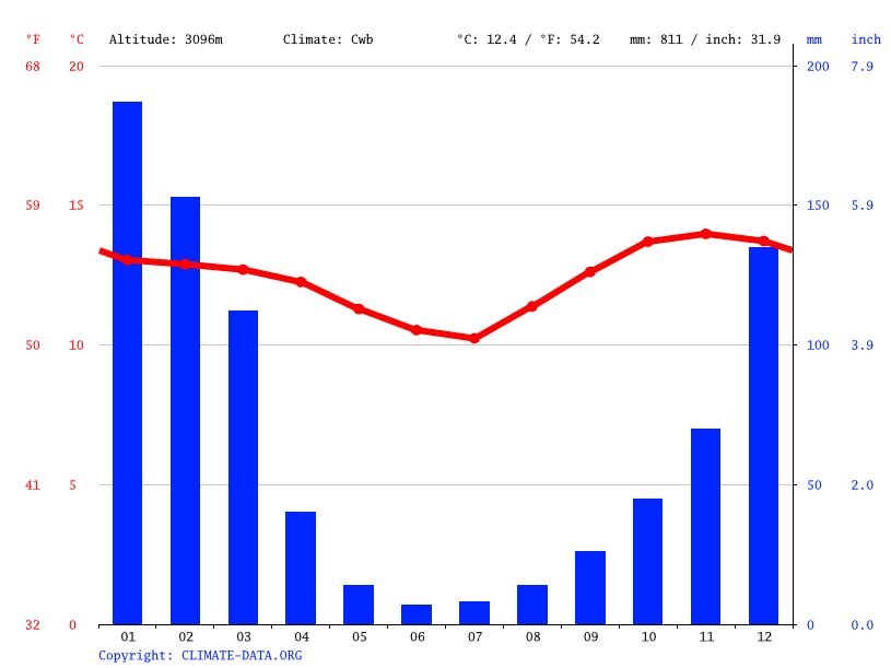 Climate graph // Weather by Month, Yamparaez