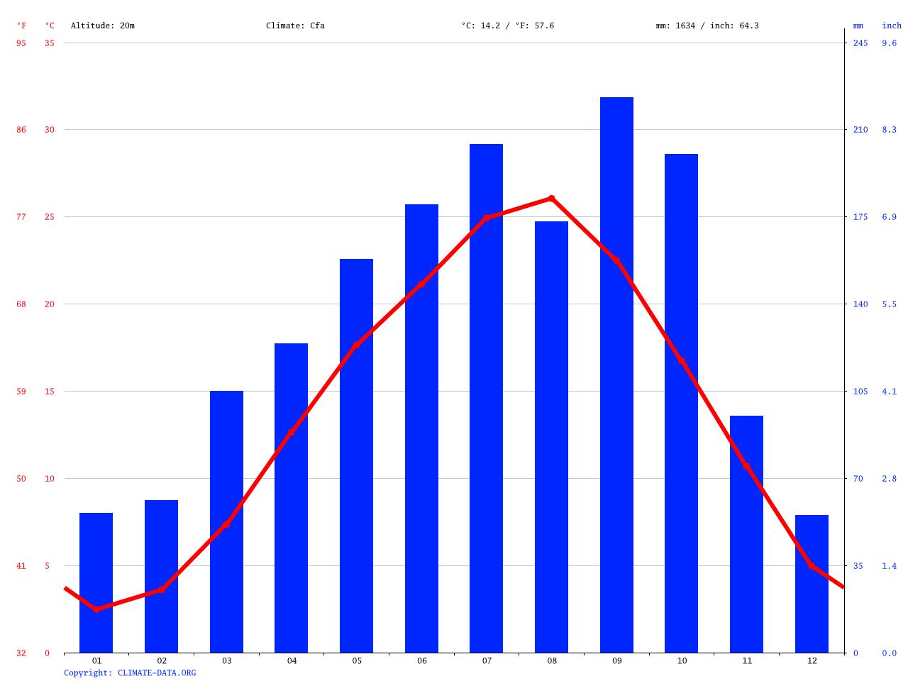 気候:古河市-気候グラフ、気温グラフ、雨温図 - Climate-Data.org
