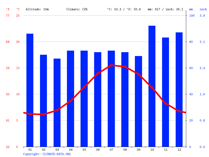 Climate graph // Weather by Month, Cork