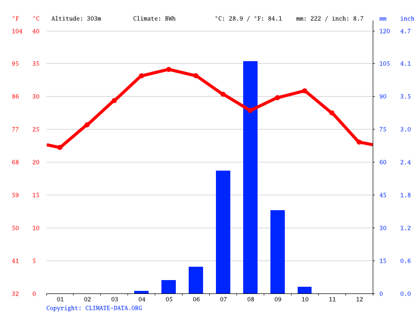 Climate graph // Weather by Month, Moussoro