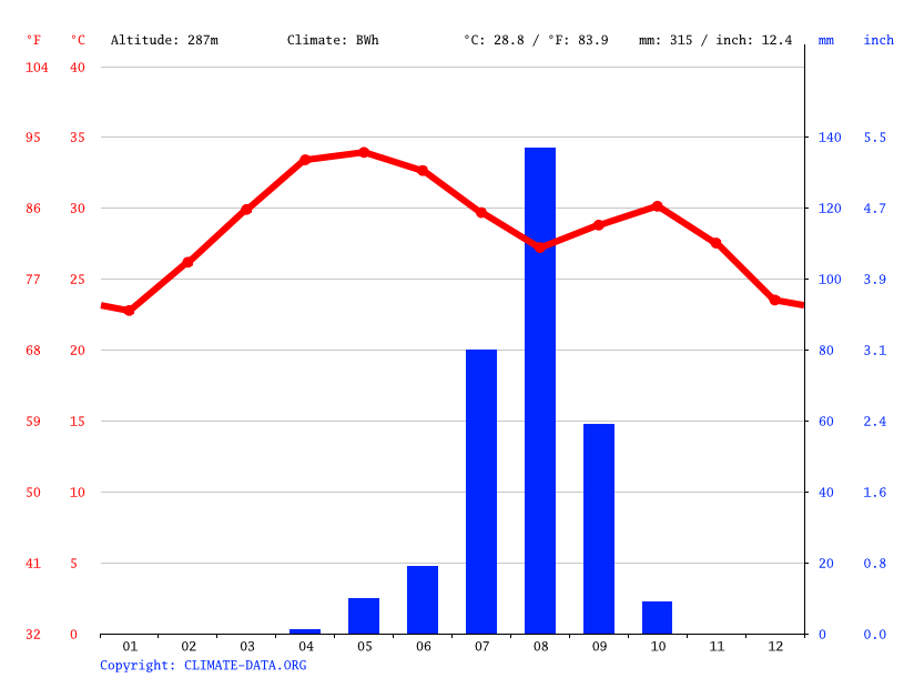 Climate graph // Weather by Month, Massakory
