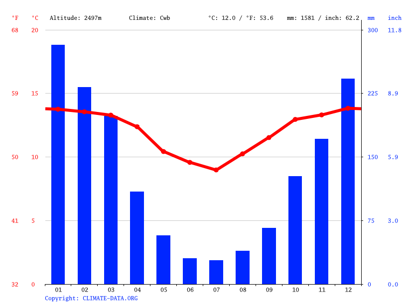 Climate graph // Weather by Month, Azurduy