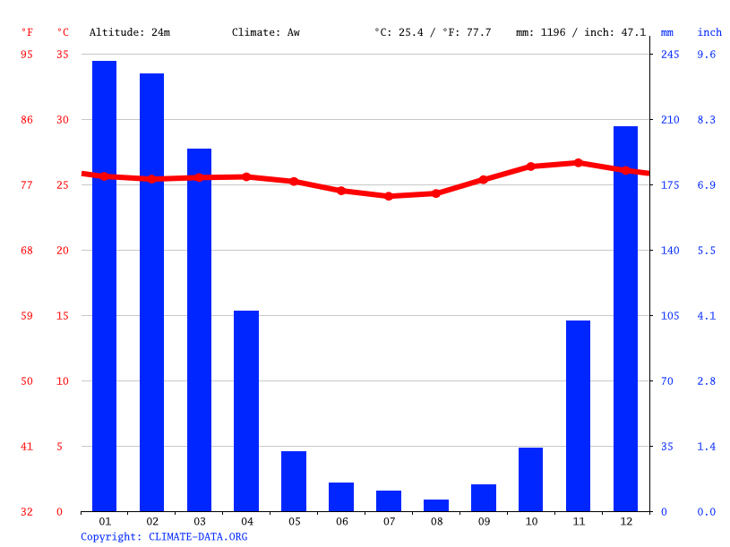 Climate graph // Weather by Month, Mondu
