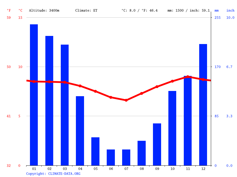 Climate graph // Weather by Month, Zurite