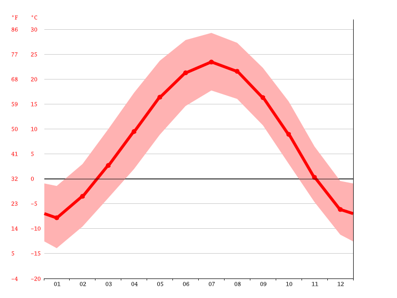 Temperature graph, Gaozhenzi