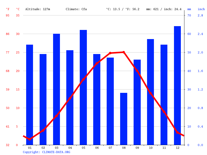 Climate graph // Weather by Month, Simeonovgrad