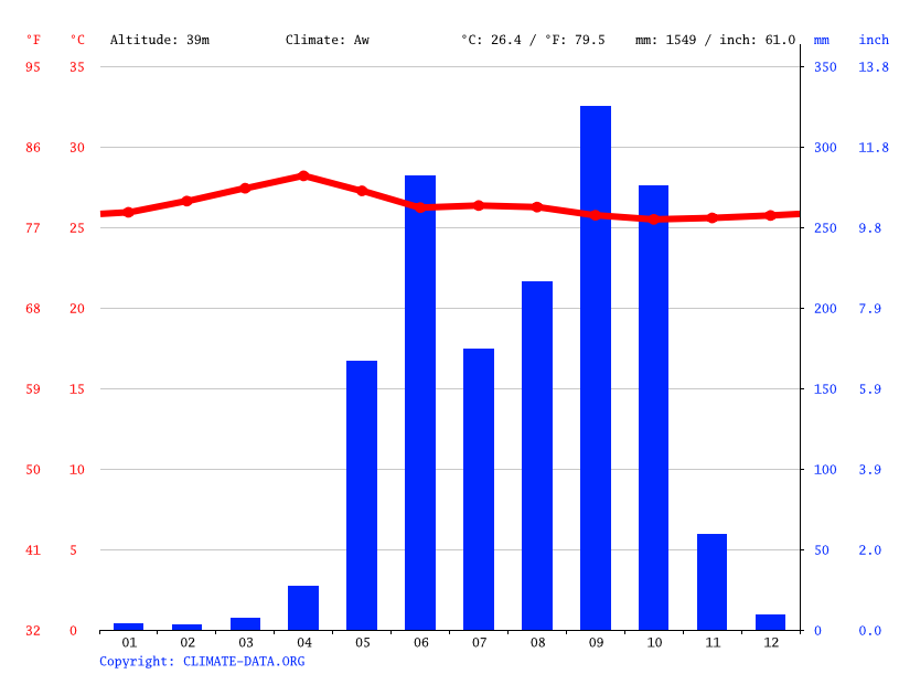 Climate graph // Weather by Month, La Gomera
