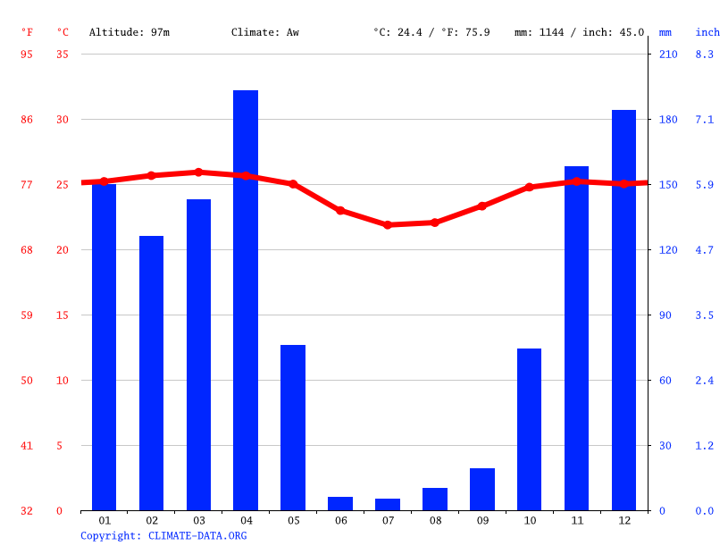 Climate graph // Weather by Month, Matadi