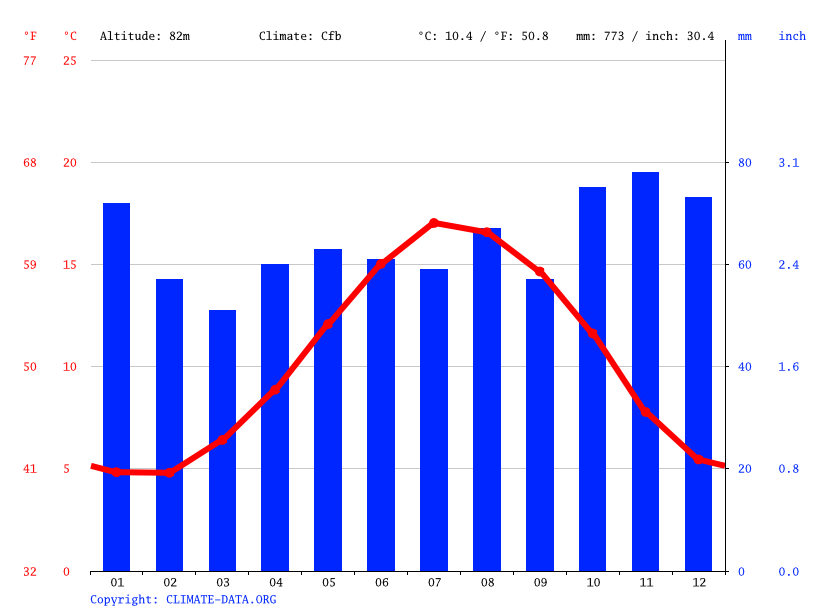 Climate graph // Weather by Month, Buriton
