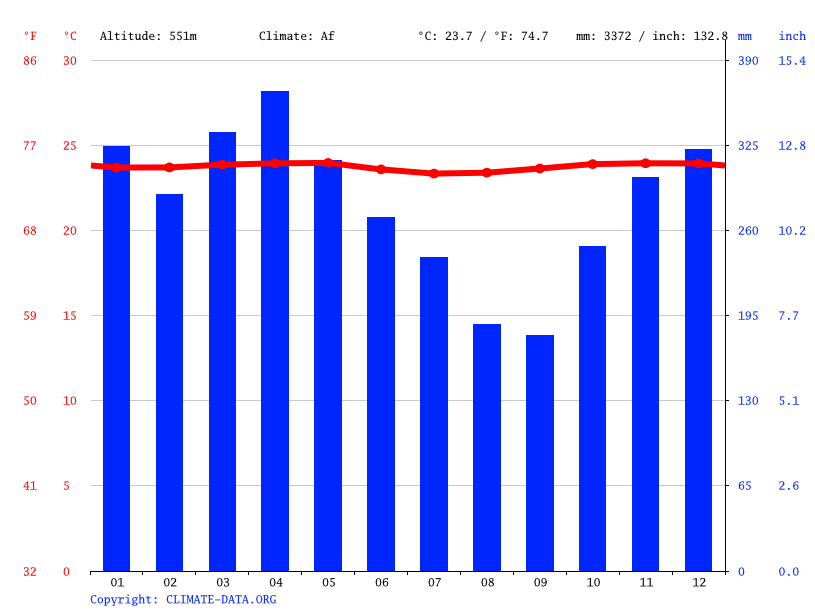 Climate graph // Weather by Month, Lombok