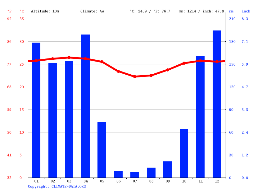 Climate graph // Weather by Month, Boma
