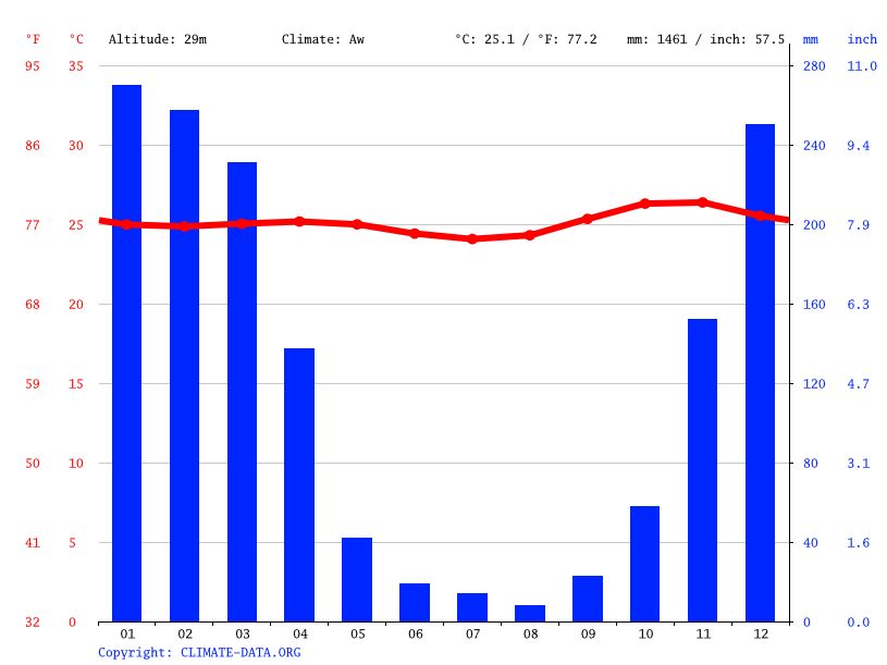 Climate graph // Weather by Month, Lenang