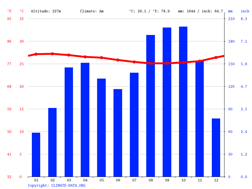 Climate graph // Weather by Month, Makanza