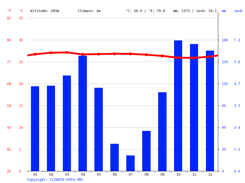 Climate graph // Weather by Month, Bolobo