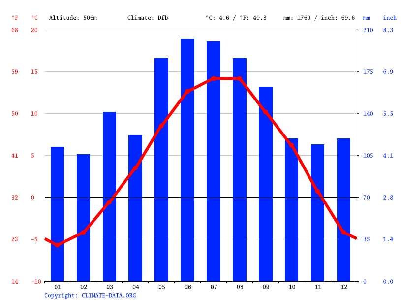 Climate graph // Weather by Month, Hallstatt