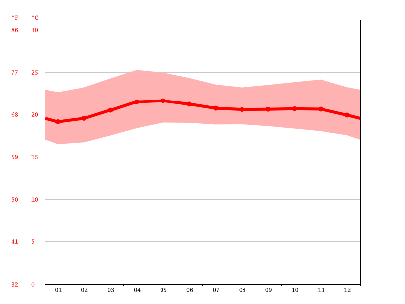 Baguio climate: Average Temperature, weather by month