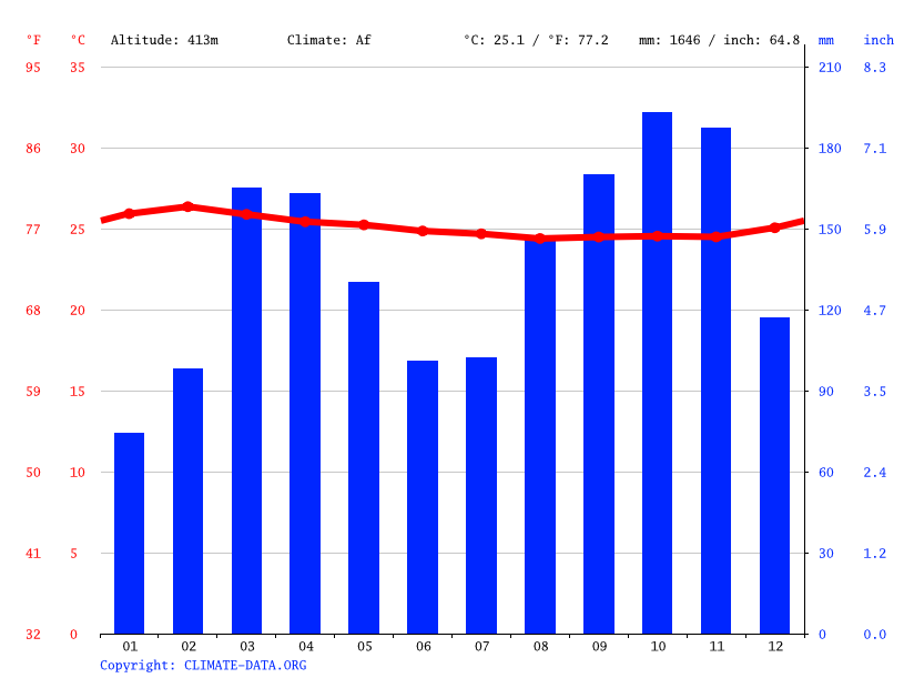 Climate graph // Weather by Month, Kisangani